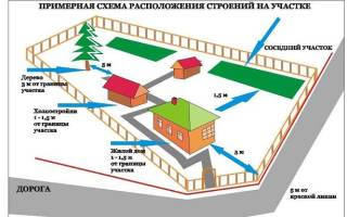 Правила застройки дачного участка в России