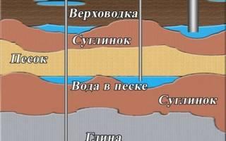 Скважина на воду плюсы и минусы